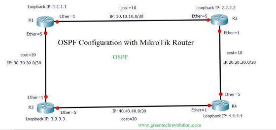 OSPF FINAL