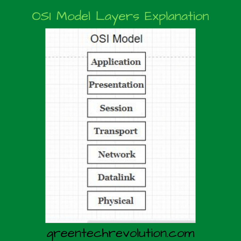 OSI Model Layers Explanation